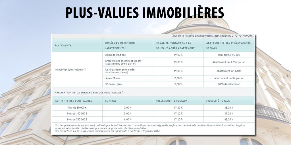Imposition Des Plus Values Immobilieres 2019 Impots