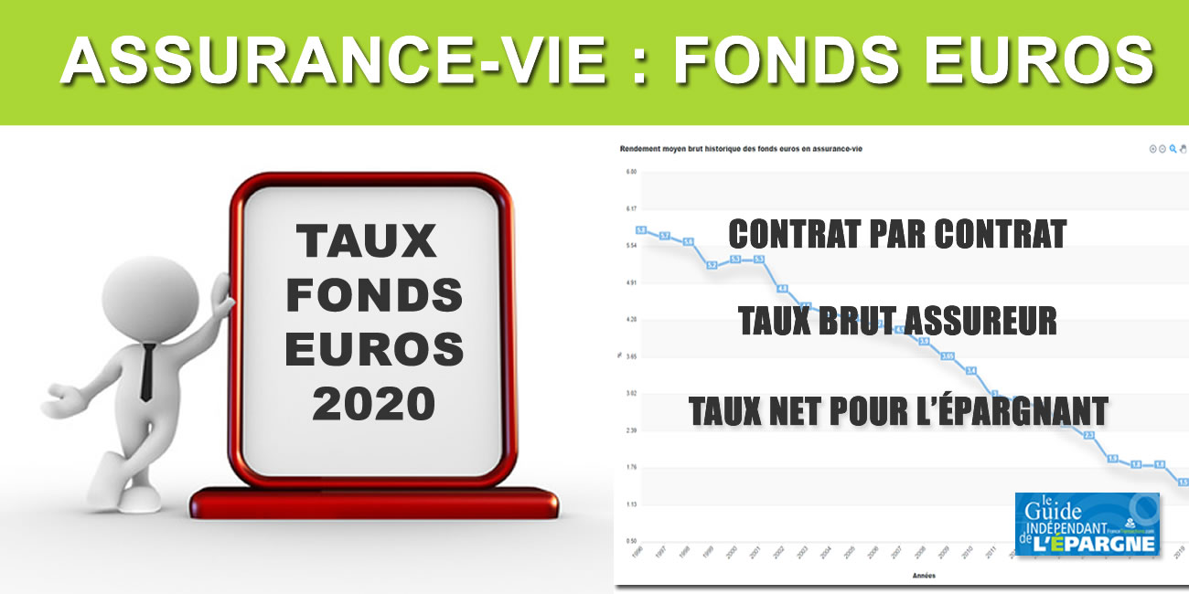 Taux 2020 des fonds euros (publiés en 2021)