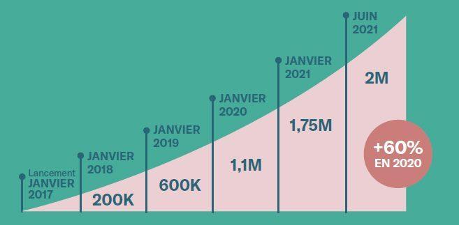 N26 : une progression exponentielle en 2020
