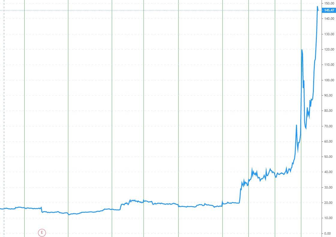 Evolution du cours de l'action GAMESTOP en $ depuis le 1er janvier 2021