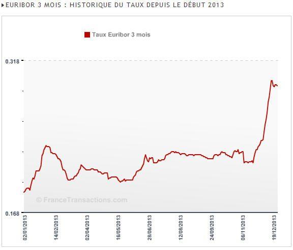 Taux Euribor : La hausse des taux sur les marchés financiers est de retour