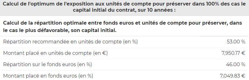Calcul de la répartition entre poche sécuritaire et à risque pour une préservation certaine du capital à horizon des 10 ans, compte-tenu d'une perte maximale admise de -12% sur la poche à risques.