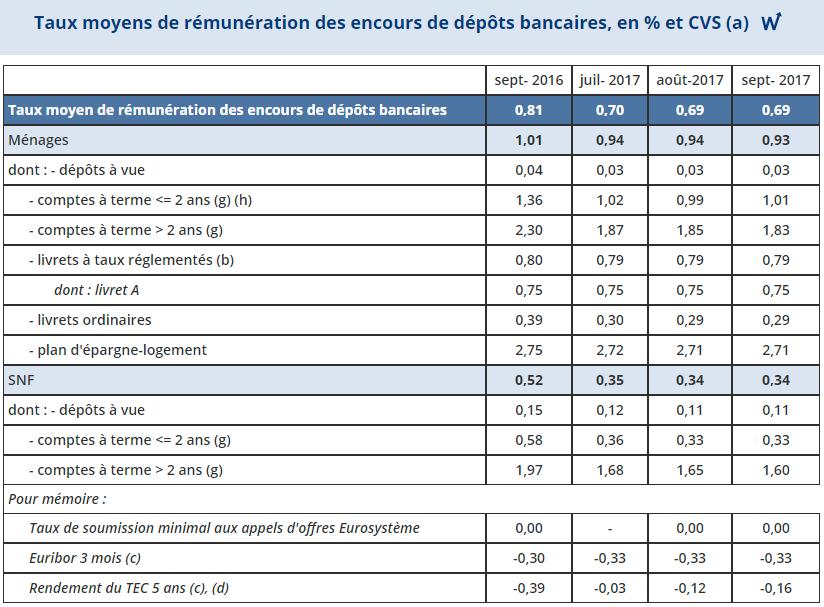 Source : Banque de France / Rémunération des dépôts bancaires