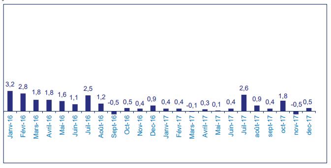 Evolution de la collecte nette en assurance-vie sur 2017 (données provisoires)