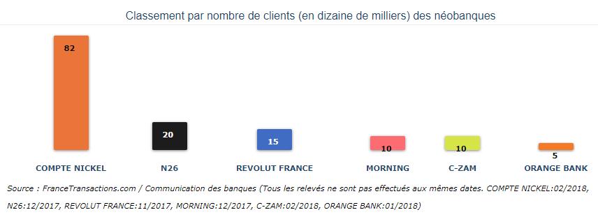 Comparaison du nombre de clients des néo-banques
