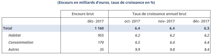 Encours des crédits en milliards d'euros