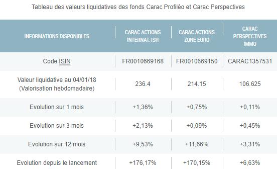 Evolution des performances des fonds CARAC