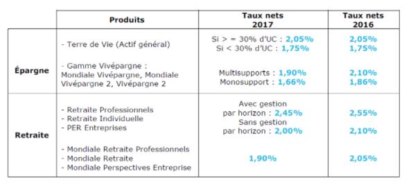 Panorama des taux de rendements des fonds euros