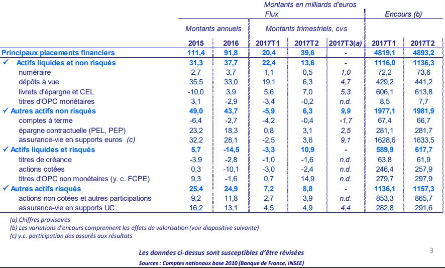 Principaux placements financiers des épargnants français