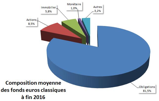 Composition moyenne des fonds euros classiques à fin 2016