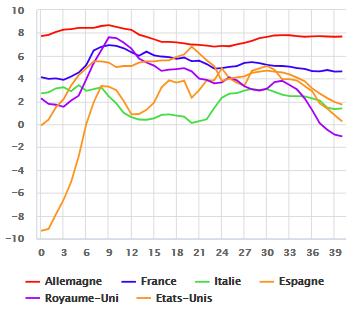 Evolution comparée du taux d'épargne réel dans différents pays