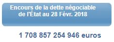 Encours de la dette négociable de la France au 28/02/2018. La dette globale dépasse les 2.300 milliards d'euros.