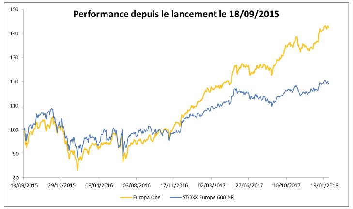 Performance du fonds EUROPA ONE