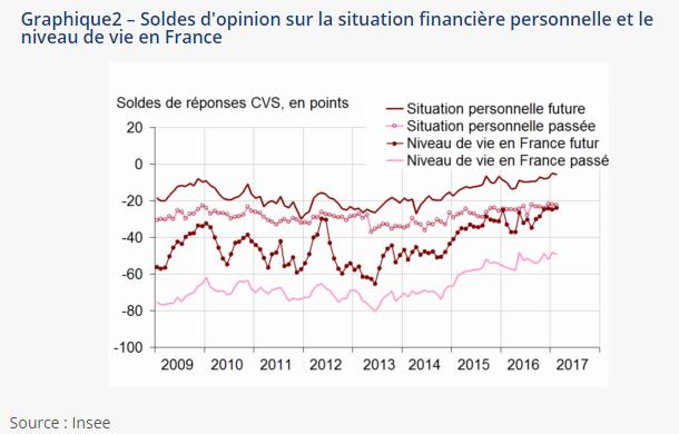 Evolution de la capacité d'épargne des Français
