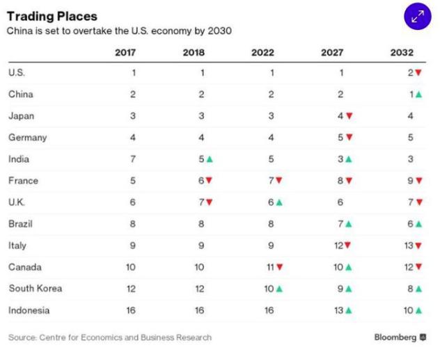 Evolution du classement des puissances économiques