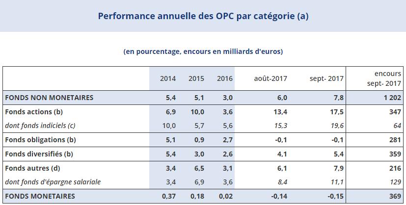Performance annuelle des OPC par catégories