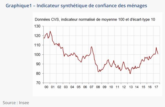 Source : INSEE, Dégradation de la situation financière des Français et baisse de leur capacité d'épargne en septembre