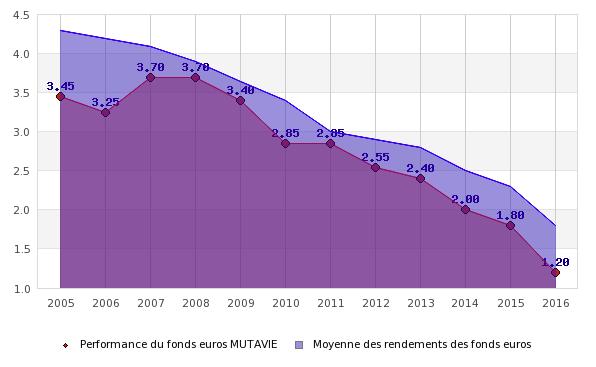 Comparaison du rendement du fonds euros MUTAVIE / moyenne du marché