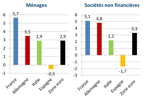 Comparatif de croissance en % du marché des crédits