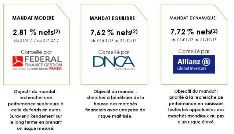 Rendements 2017 des profils de gestion du contrat Fortuneo Vie