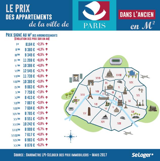 Prix de l'immobilier ancien dans Paris, source LPI-Se Loger