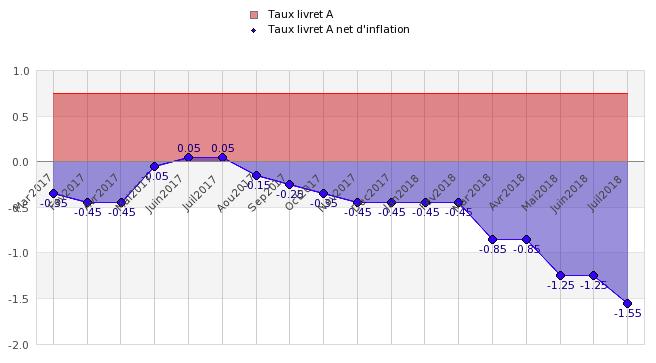 Evolution du taux de rendement réel du livret A