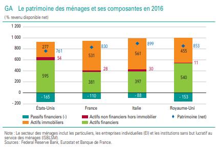 Patrimoine des ménages des Français en classes d'actifs