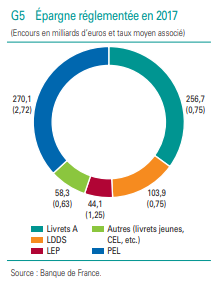 Répartition de l'épargne réglementée des Français