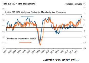 Evolution indice IHS PMI manufacturier pour la France