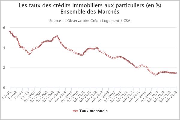 Evolution du taux moyen des crédits immobiliers