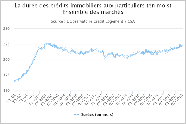 Evolution de la durée des crédits immobliers