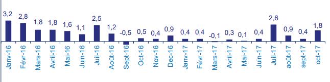Evolution mensuelle de la collecte nette (Estimations : vie et capitalisation - affaires directes - en milliards d'euros)