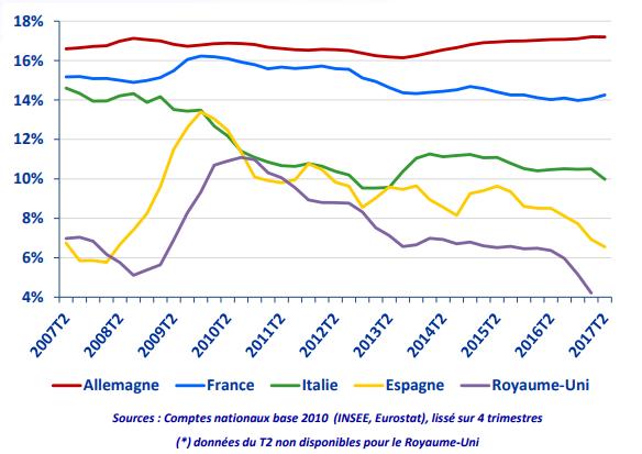 Comparaison de l'évolution des taux d'épargne en Europe