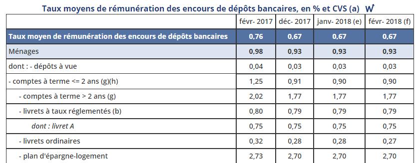 Taux moyen de rémunération des dépôts bancaires en février 2018 / publication avril 2018