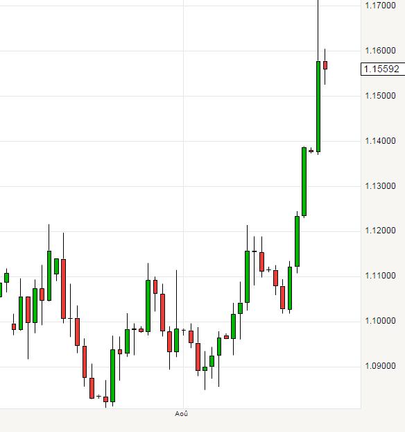 L'euro repartait à la baisse mardi face au dollar, après son envolée de la veille, dans un marché désorienté par les chutes des Bourses et les doutes sur la date d'un relèvement des taux d'intérêt américains.