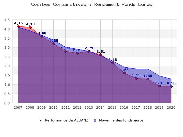 Fonds Euro ALLIANZ, performances comparées aux fonds en euros moyens du marché