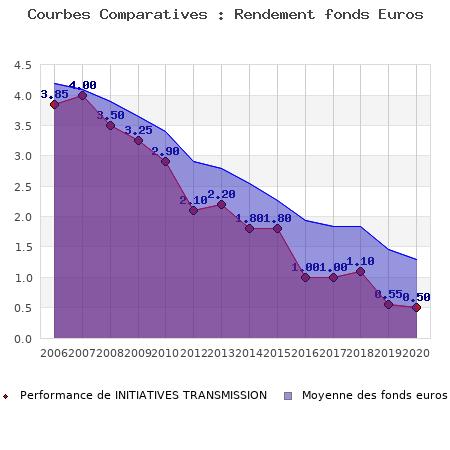 Caisse D Epargne Initiatives Transmission Contrat Assurance Vie
