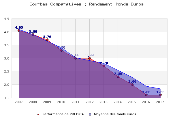 Fonds projetés en euros, performances comparées aux fonds en euros moyens du marché