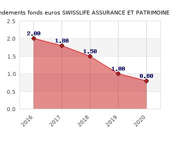 Swisslife Swisslife Expert Contrat Assurance Vie Multisupport