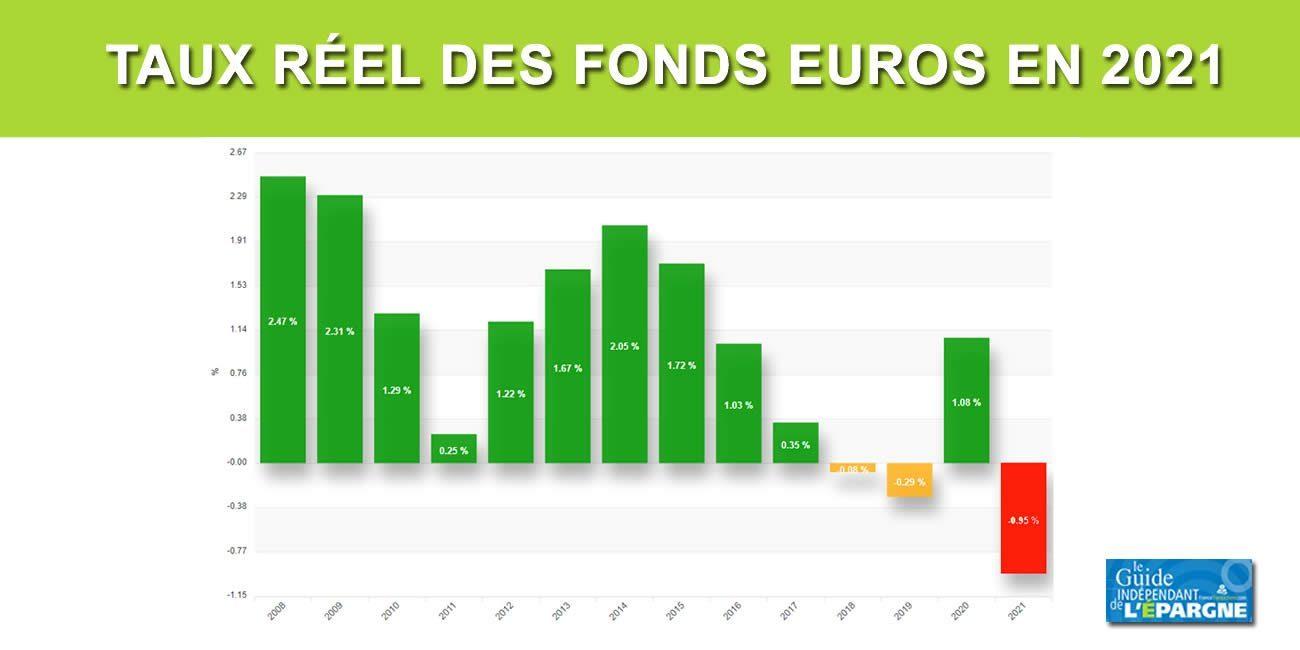 Assurance-vie : les rendements réels des fonds euros seront négatifs en 2021