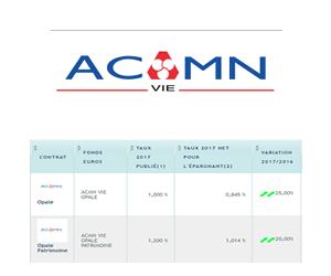 Taux Fonds Euros 2017 Acmn Vie Credit Mutuel Nord Europe Des