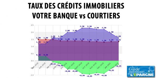 Taux Credit Immobilier Sur Mai 2019 Immobilier