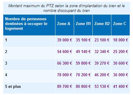 Ptz 2015 pr t taux z ro 0 pr t taux z ro for Ptz 2018 simulation