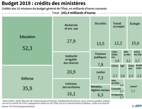 Loi de Finances 2019   budgets par ministères, l Éducation reste le ... ca0e5e862875