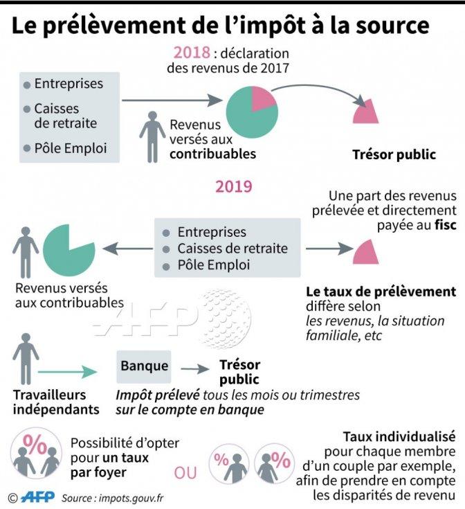 Prelevement A La Source Et Reductions Credits D Impots 60 D